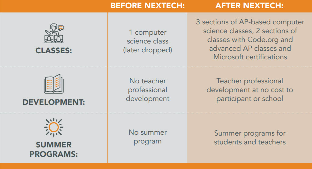 """Bringing Nextech in as a partner was the best thing that ever happened to our computer science program."""